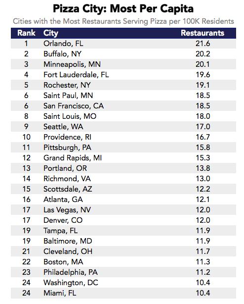 US pizza-city-most-per-capita